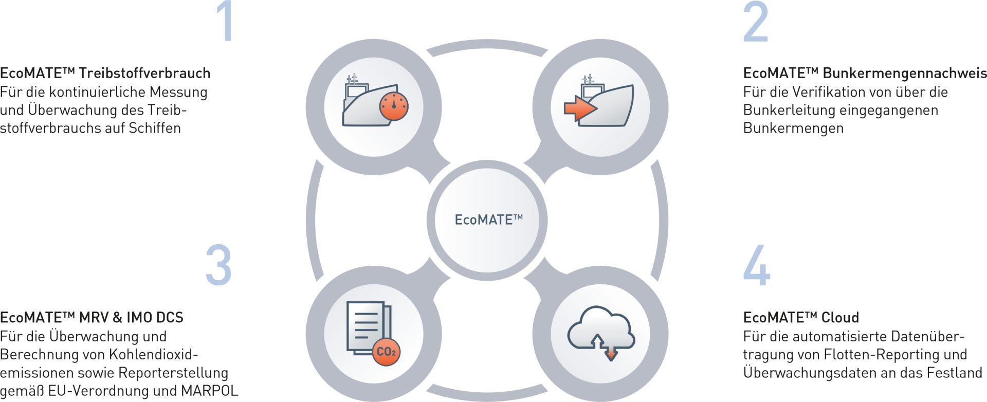 Module des Treibstoffverbrauchs- und Emissionsüberwachungssystems EcoMATE