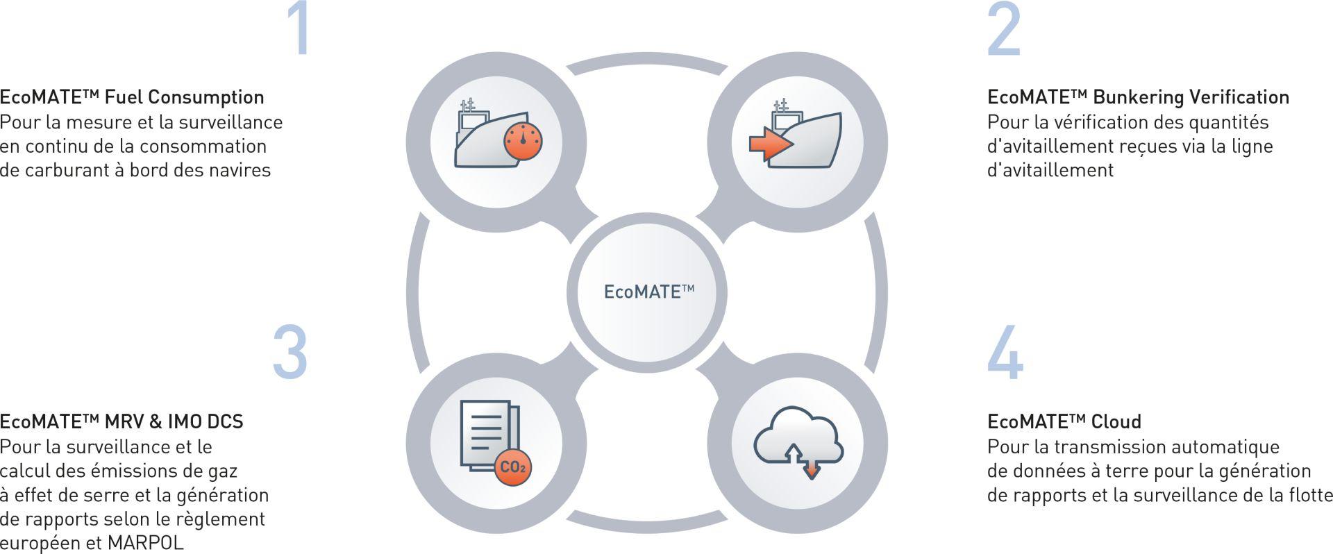 Modules du système de surveillance de consommation de carburant et d'émissions de gaz à effet de serre EcoMATE