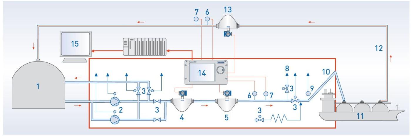 Measuring system