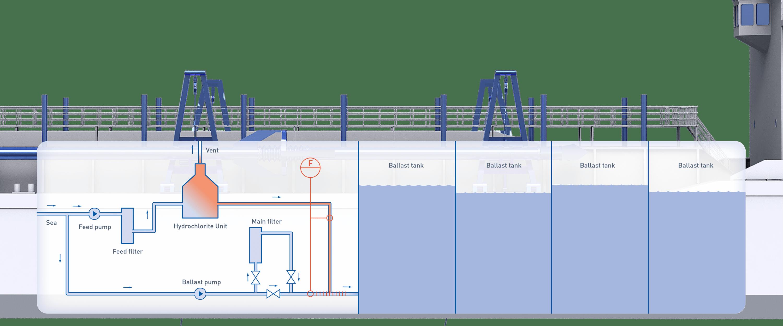 Ballast water treatment onboard a dredger | KROHNE Group