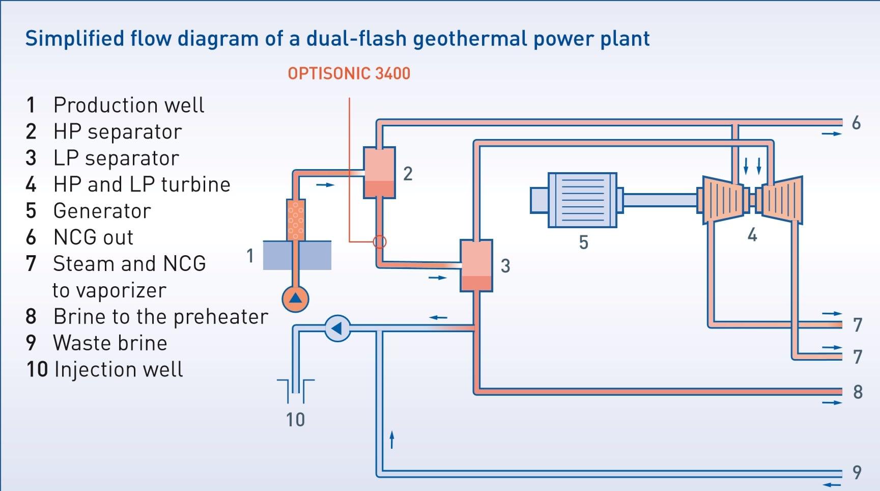 Geothermal brine flow measurement | KROHNE U.S.A